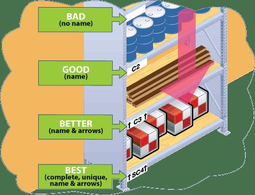 Illustration of location labels--bad, good, better, best